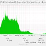 Настройка php-fpm. Мониторинг сайтов