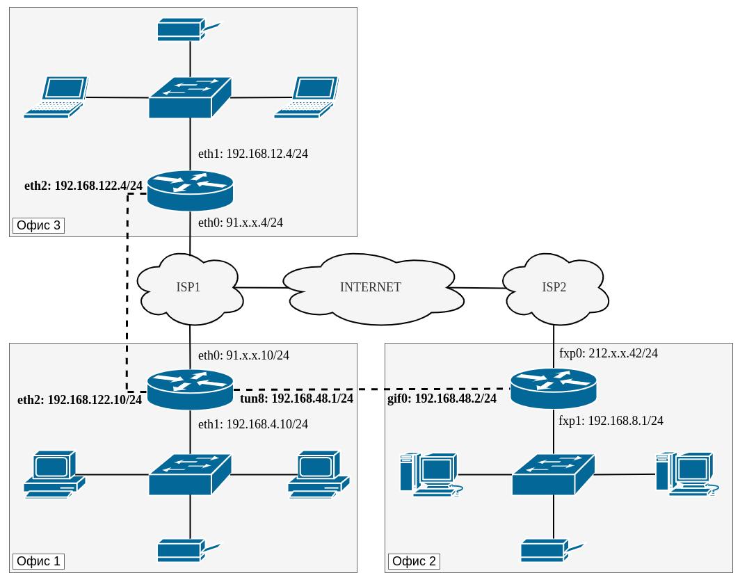 vpn канал топология сети